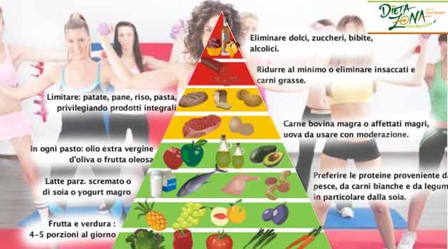 diet needs
