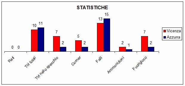 vicenza stats blue